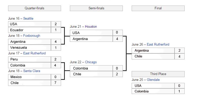 Schedule of Copa America Centenario 2016