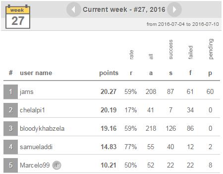 Soccer football predictions, statistics, bet tips, results
